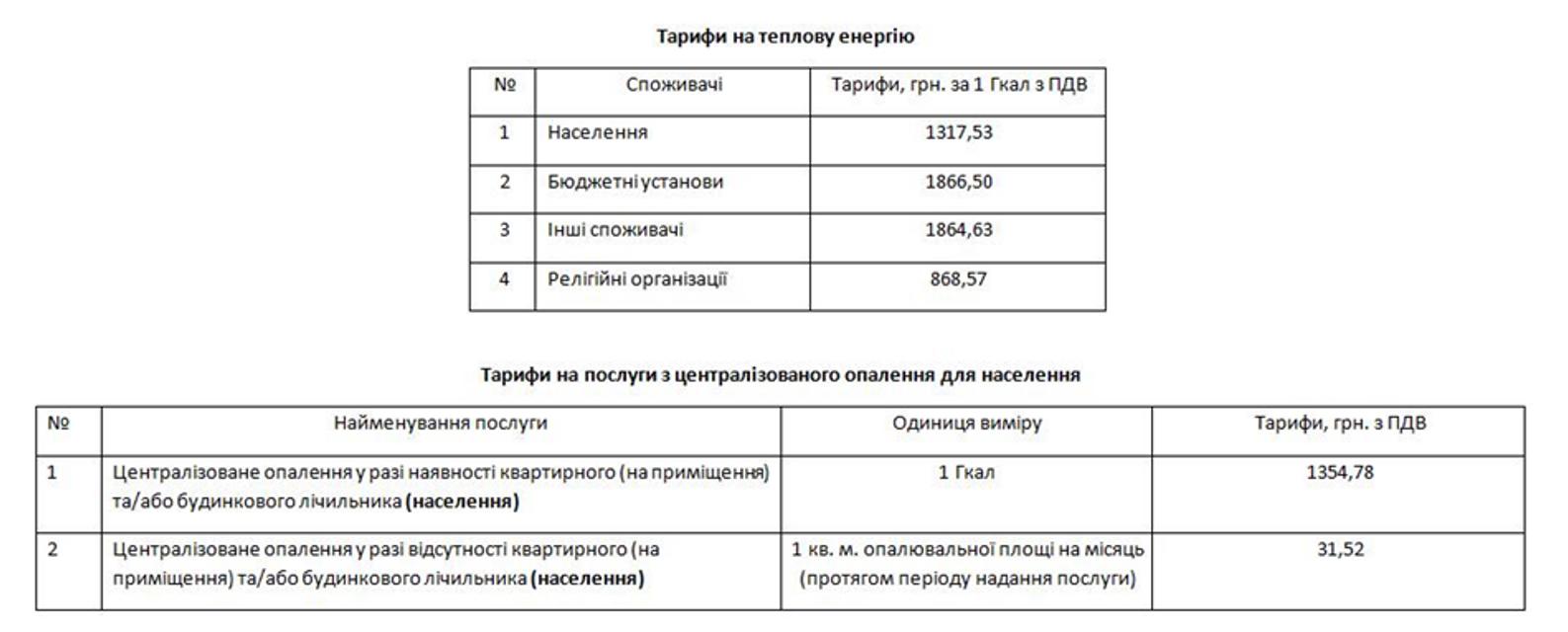 Киевтеплоэнерго показал окончательные тарифы на отопление и горячую воду - фото 158258