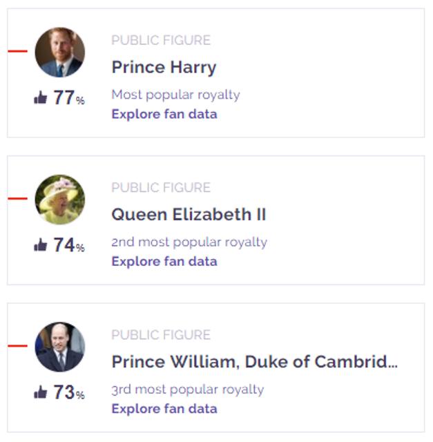 Самые популярные люди мира 2018: Принц Гарри обогнал Елизавету II и Кейт Миддлтон - фото 158754