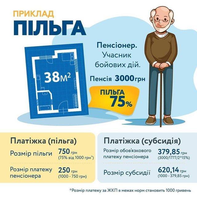 Украинцы могут выбирать между субсидией и льготой на тепло - фото 159304