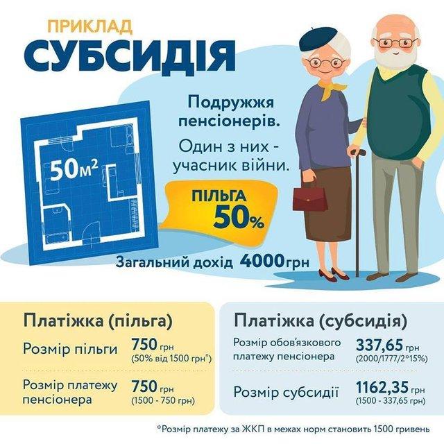 Украинцы могут выбирать между субсидией и льготой на тепло - фото 159305