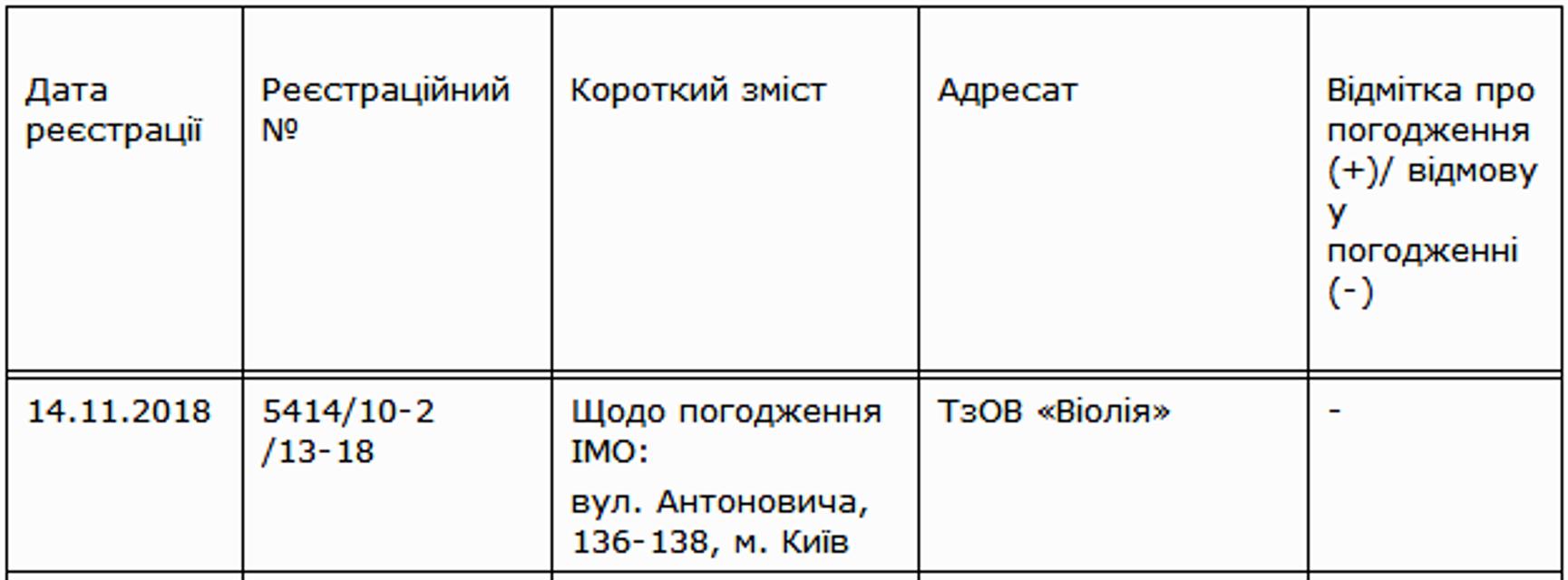 Тигипко запретили возвести 115-метровую новостройку в центре Киева - фото 160404