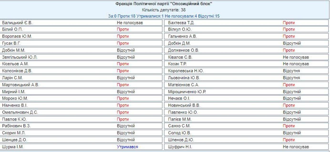 """Кто из нардепов решился голосовать """"против"""" изменений в Конституции по курсу в НАТО и ЕС - фото 160849"""