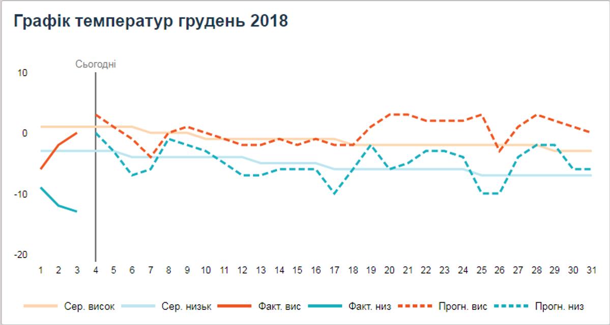 Какой будет зима 2019: прогноз погоды для Украины - фото 162801