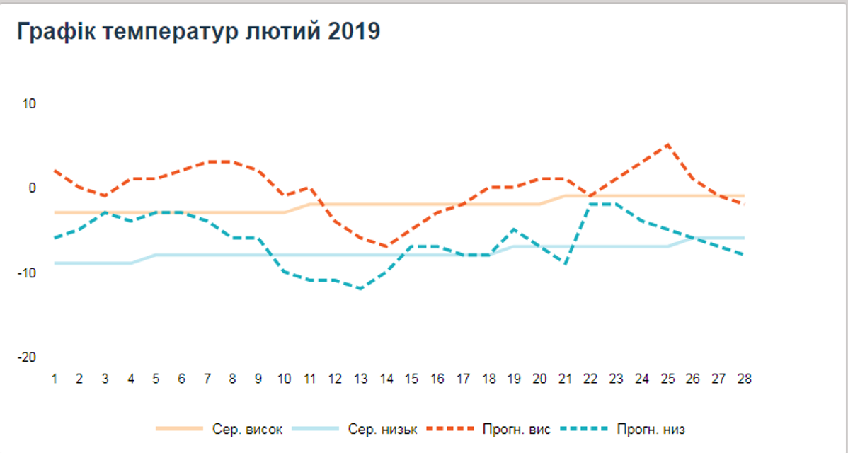 Какой будет зима 2019: прогноз погоды для Украины - фото 162802