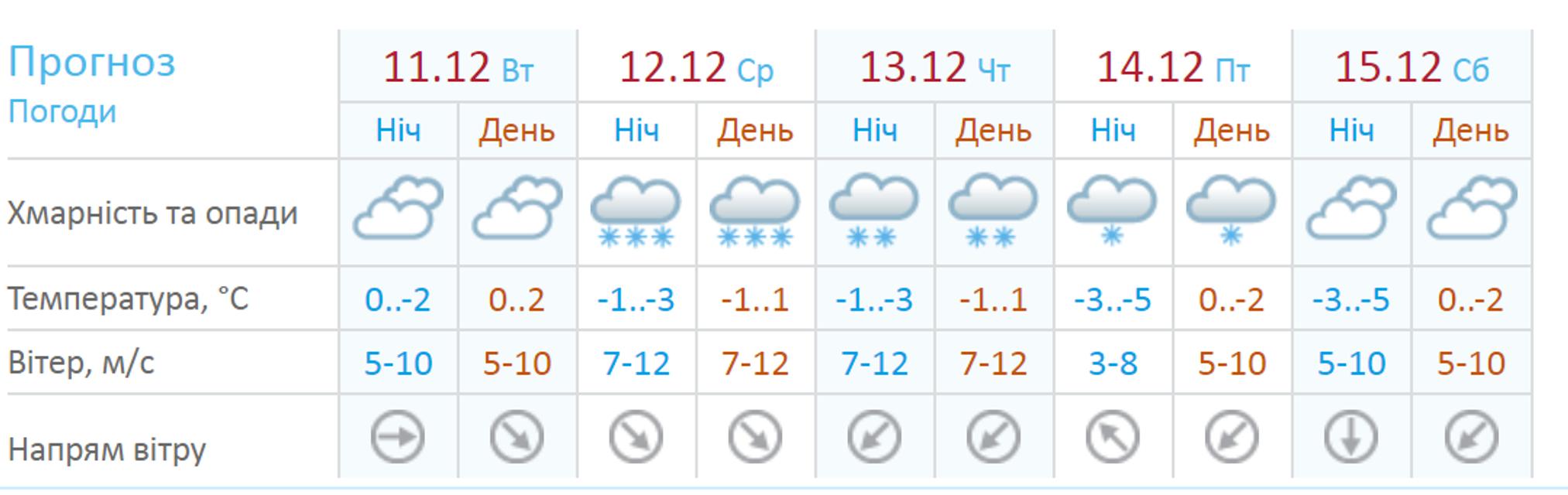 Снежная буря: В Украине ожидается метель и ухудшение погоды - фото 163822