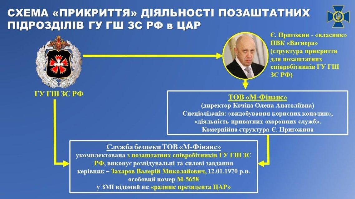 СБУ раскрыла убийство российских пропагандистов в ЦАР - фото 165581