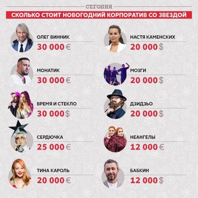 Кто больше: сколько украинские звезды берут за новогодние корпоративы - фото 165660
