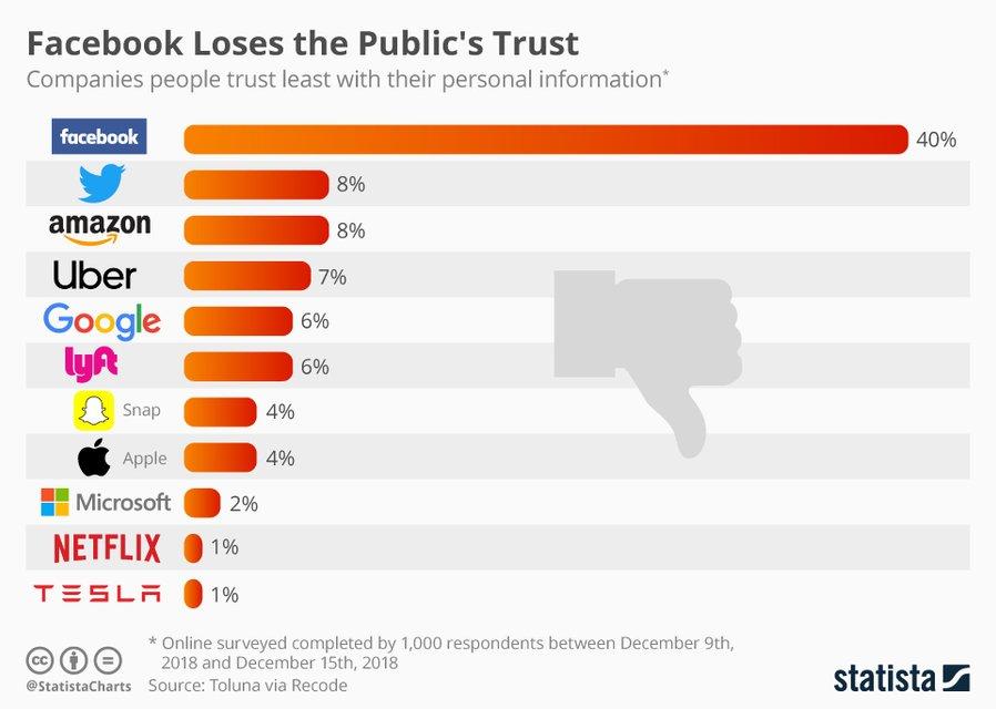 Facebook в аутсайдерах: соцсеть лидирует в рейтинге компаний, которые потеряли доверие - фото 166773