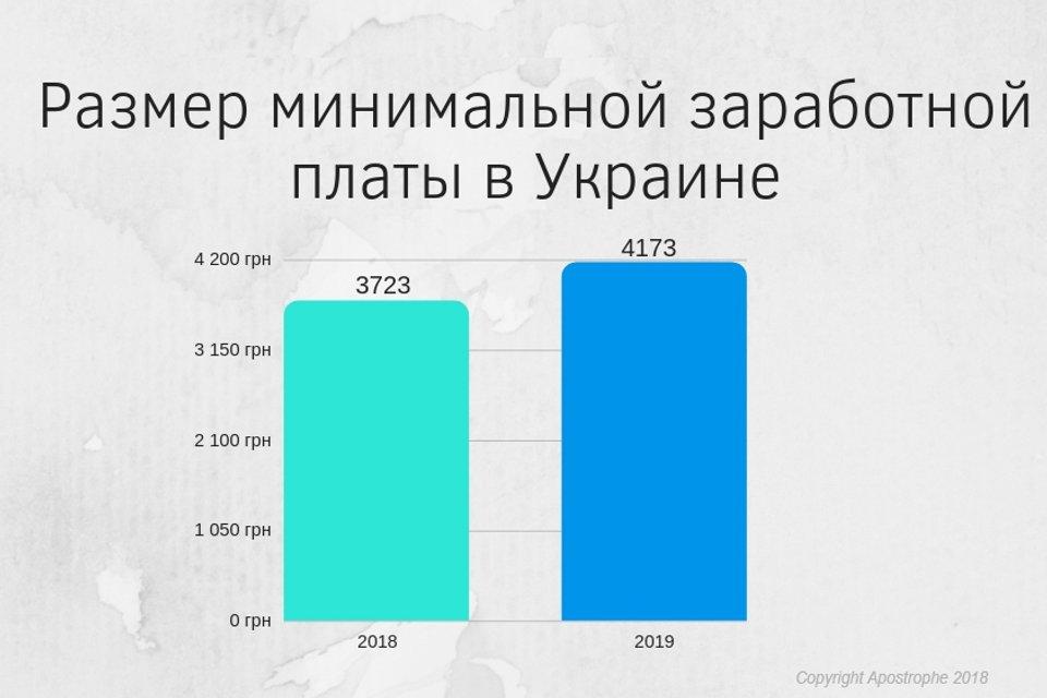 В Украине повысили минимальную зарплату и прожиточный минимум - фото 166967