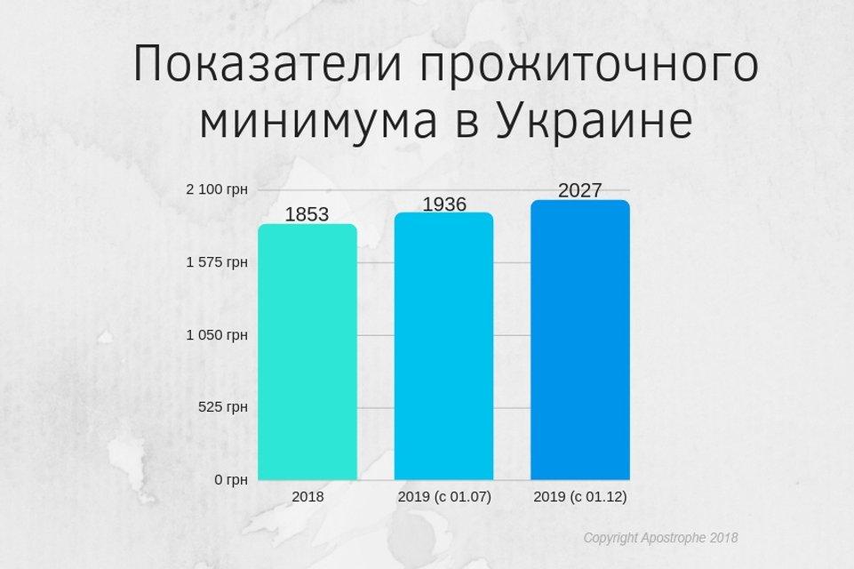 В Украине повысили минимальную зарплату и прожиточный минимум - фото 166968