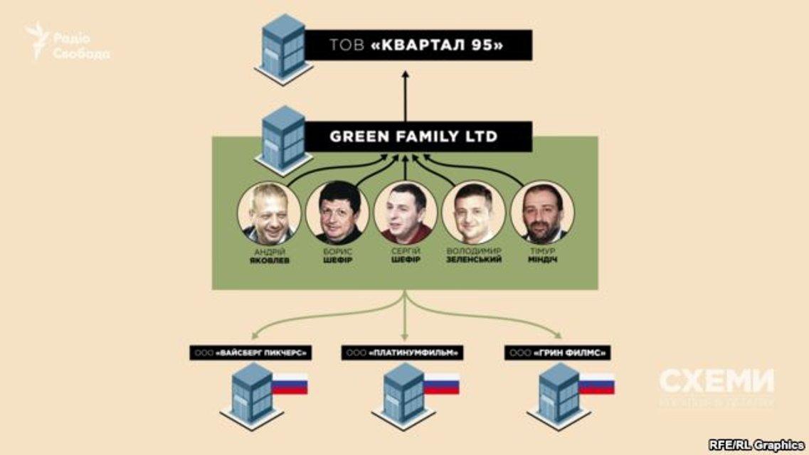 Зеленский ведет бизнес в России, несмотря на заверения о его закрытии ОБНОВЛЕНО - фото 168507