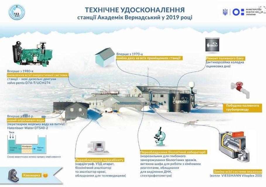 Впервые за 22 года украинскую антарктическую станцию модернизируют - фото 168732