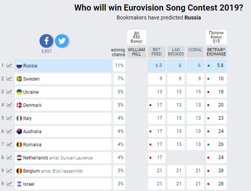 Букмекеры рассказали о шансах Украины на победу в Евровидении-2019 - фото 170110