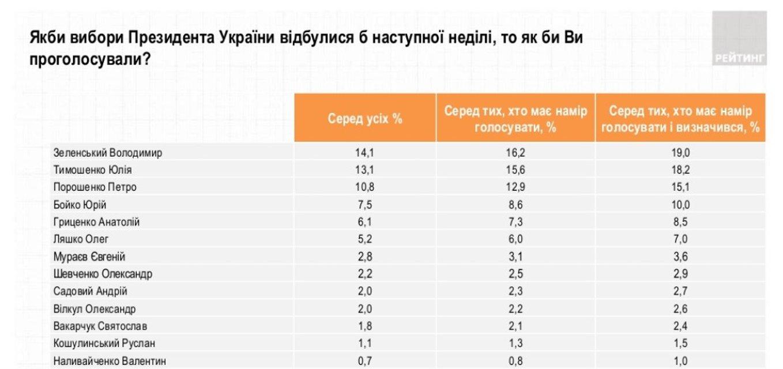 Зеленский сдвинул Тимошенко: свежие рейтинги кандидатов в президенты - фото 170442