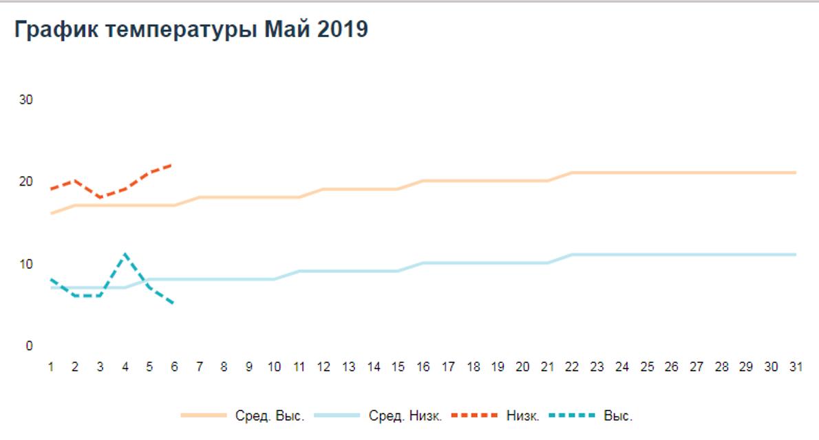 Какой будет весна 2019: прогноз погоды с марта по май в Украине - фото 171282