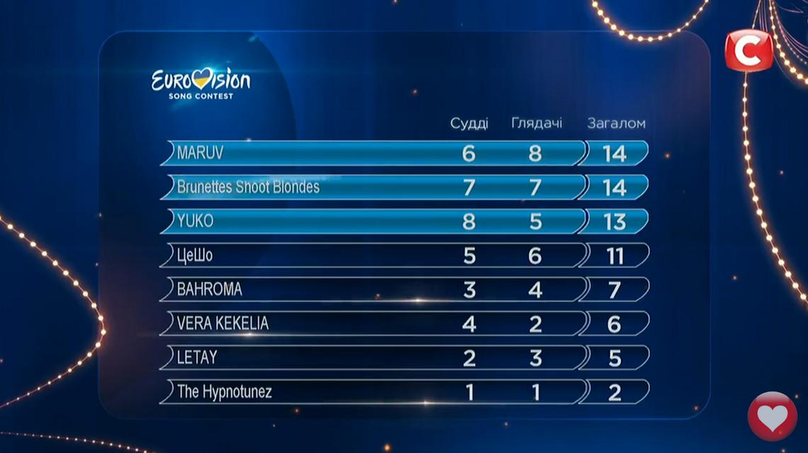 Отбор на Евровидение 2019 Украина: результаты голосования первого полуфинала - фото 171857