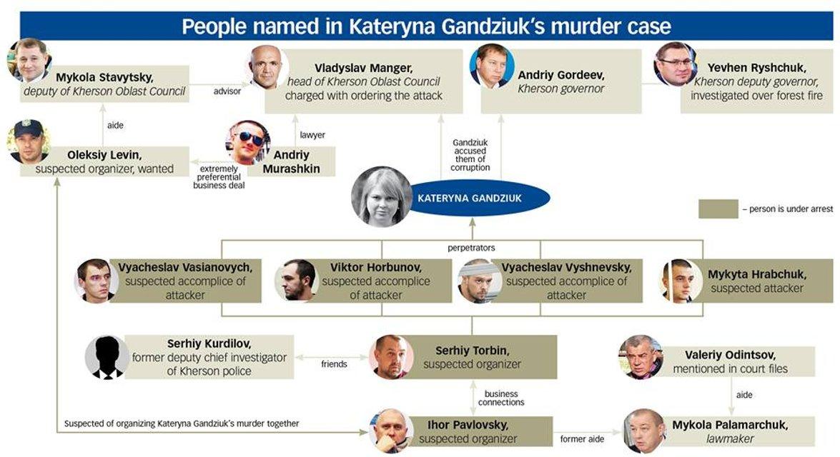Генерал Очевидность: Кто саботирует дело об убийстве Гандзюк - фото 173367