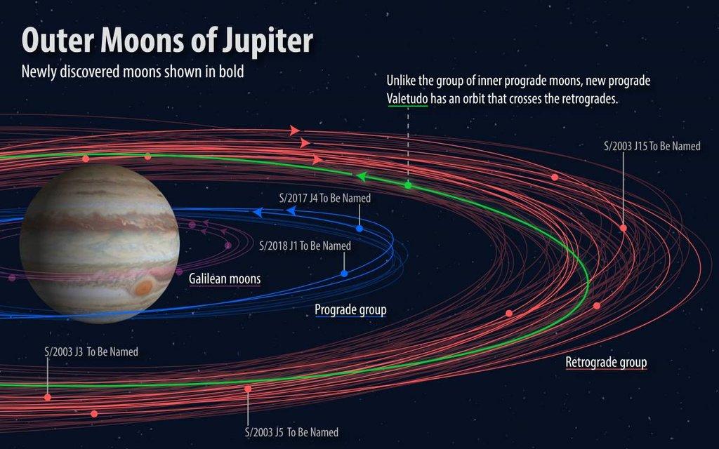 Астрономы запустили конкурс: надо назвать 5 спутников Юпитера - фото 173705
