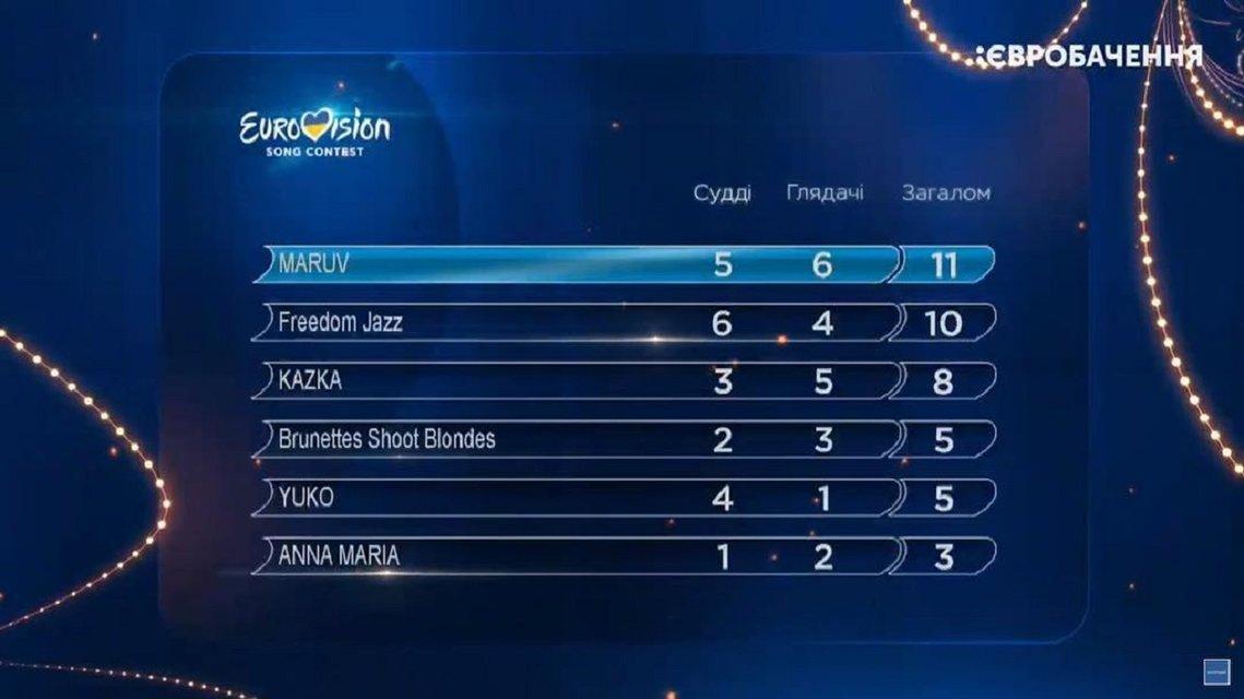Отбор на Евровидение 2019 Украина: Результаты голосования финала - фото 173714