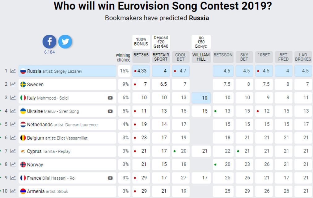 Евровидение-2019: букмекеры заочно предрекли Украине победу из-за скандальной MARUV - фото 173870