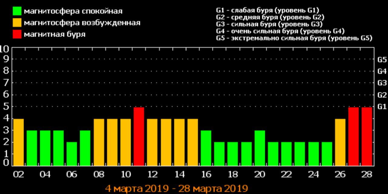 Сильные магнитные бури в марте 2019 года