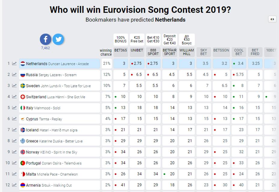Евровидение 2019: букмекеры назвали потенциального победителя - фото 175688