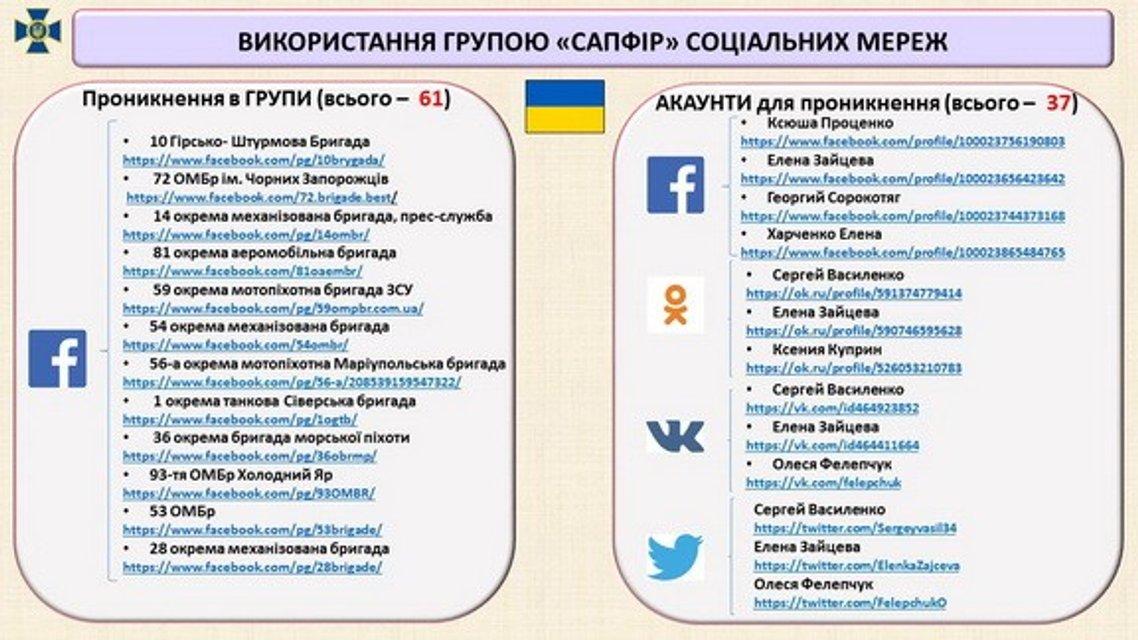 Русские шпионы возглавляли схему распространения антиукраинских фейков на Донбассе - фото 175752