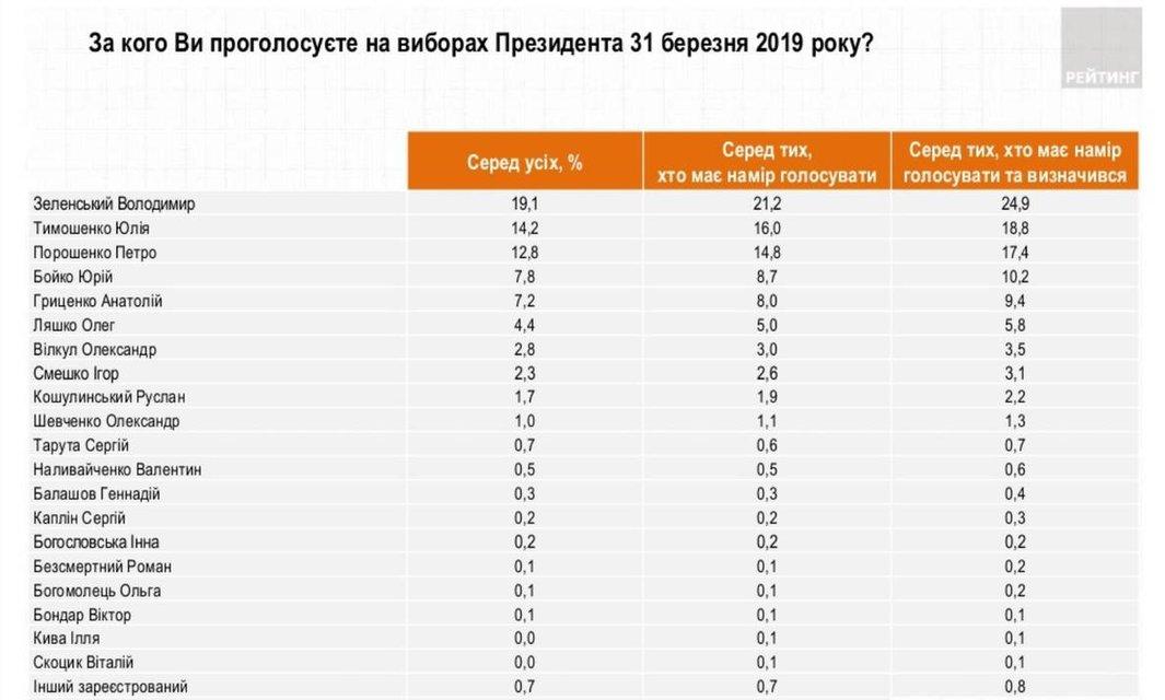Выборы президента Украины:  социологи  назвали победителя - фото 176811