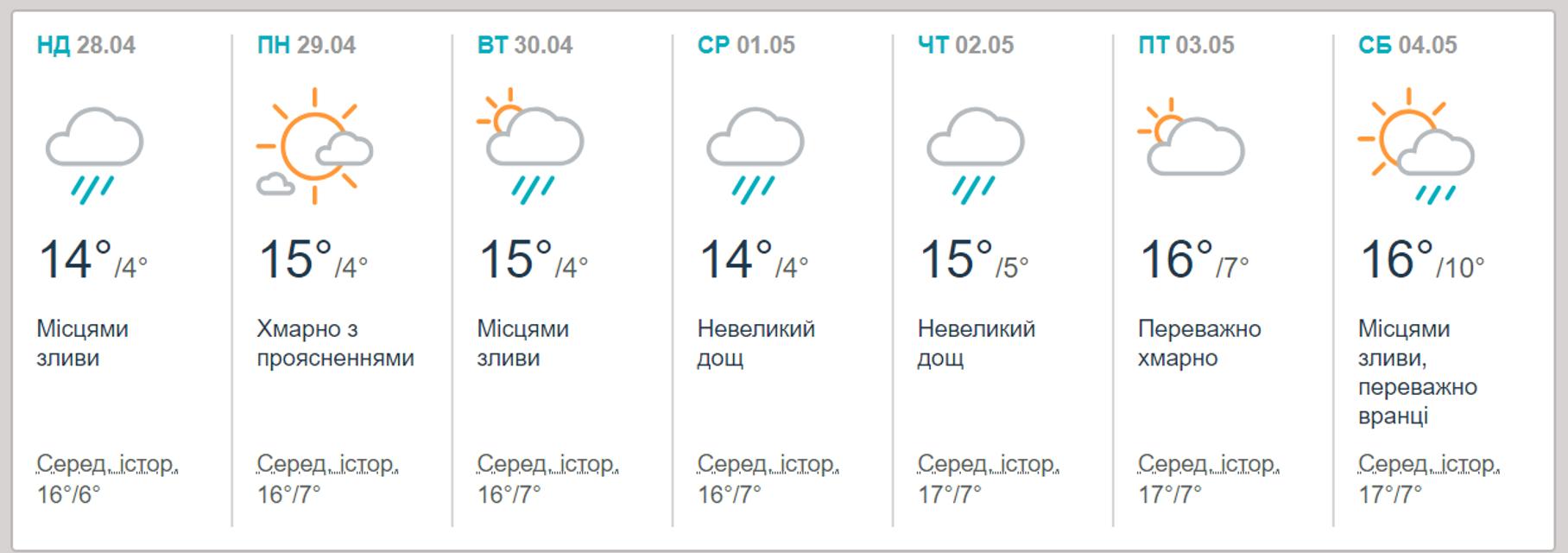 Дожди и грозы: Прогноз погоды на апрель 2019 - фото 176818