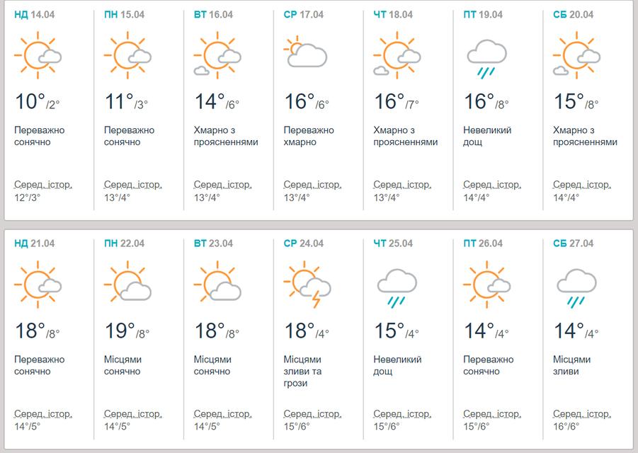 Дожди и грозы: Прогноз погоды на апрель 2019 - фото 176821