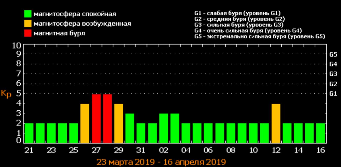 Магнитные бури  в апреле 2019 в Украине: прогноз и советы - фото 177026