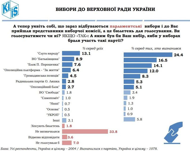 Выборы в Раду 2019: социологи назвали победителя - фото 177551