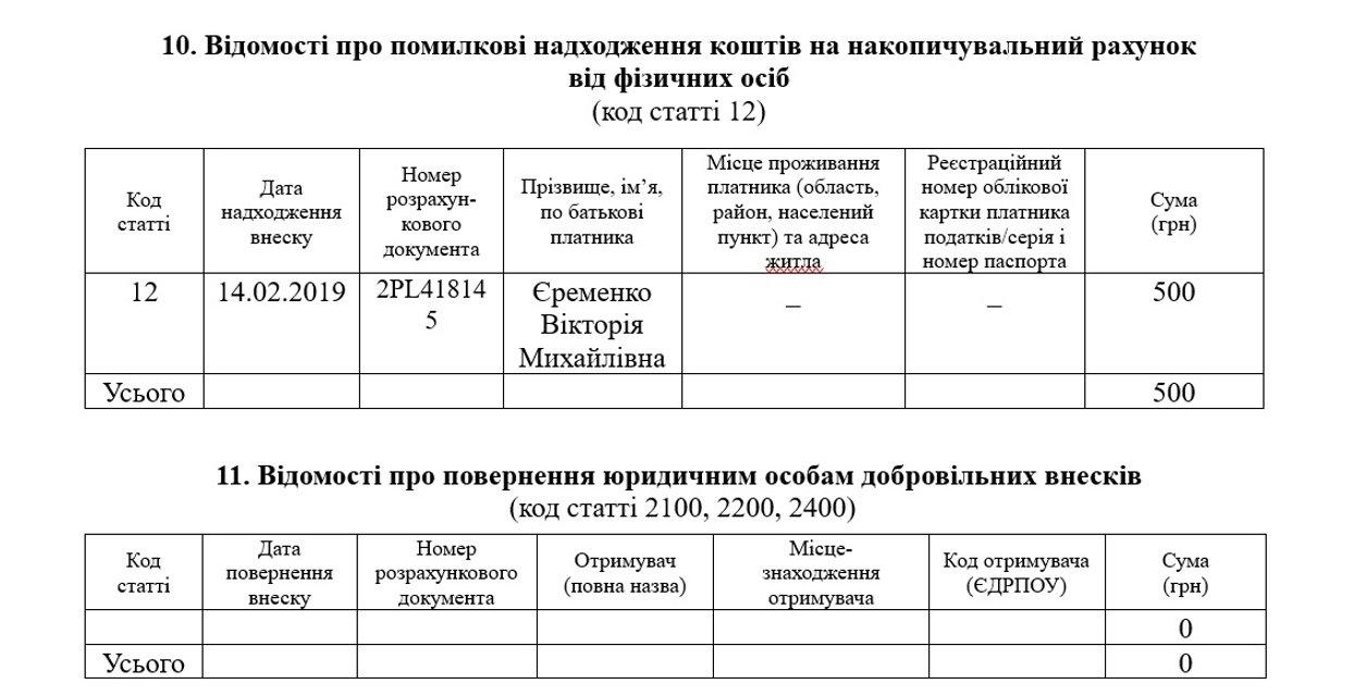 Технический кандидат от Тимошенко случайно получил на пустой счет пожертвование в 500 грн - фото 177999