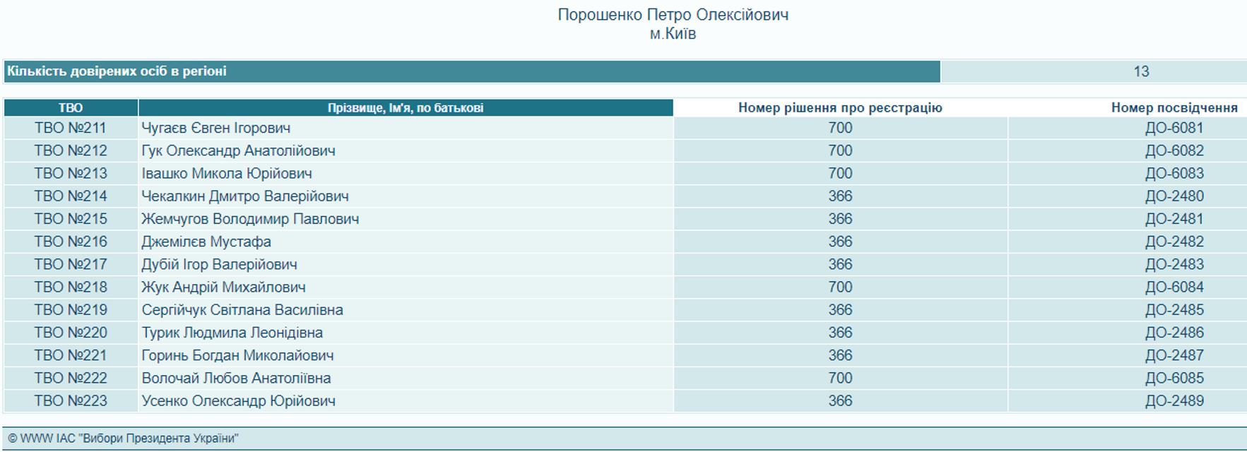 Леся Подерявянского уволили: Порошенко заменил десятки доверенных лиц на выборах - фото 178248