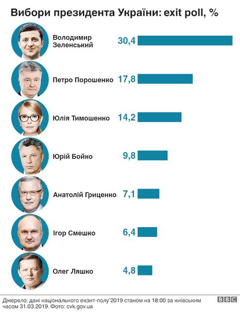 Выборы 2019: официальные экзитполы - ФОТО - фото 178418