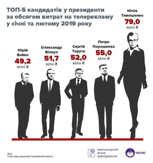 Пролетела как фанера: почему Тимошенко проиграла выборы - фото 178621