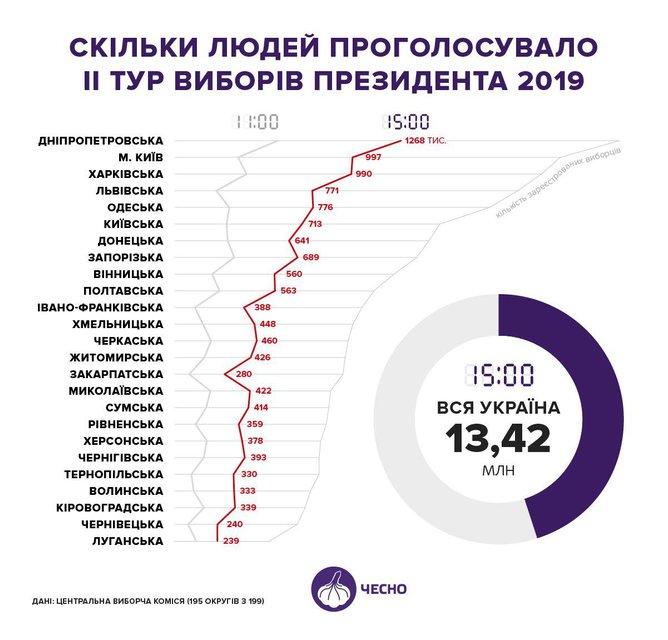 Выборы президента Украины: Предварительные данные уже известны - фото 179892