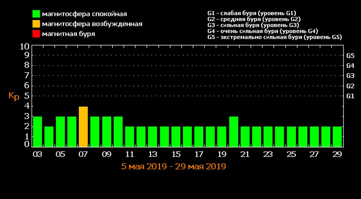 Магнитные бури в мае 2019 в Украине: Прогноз и советы - фото 180476