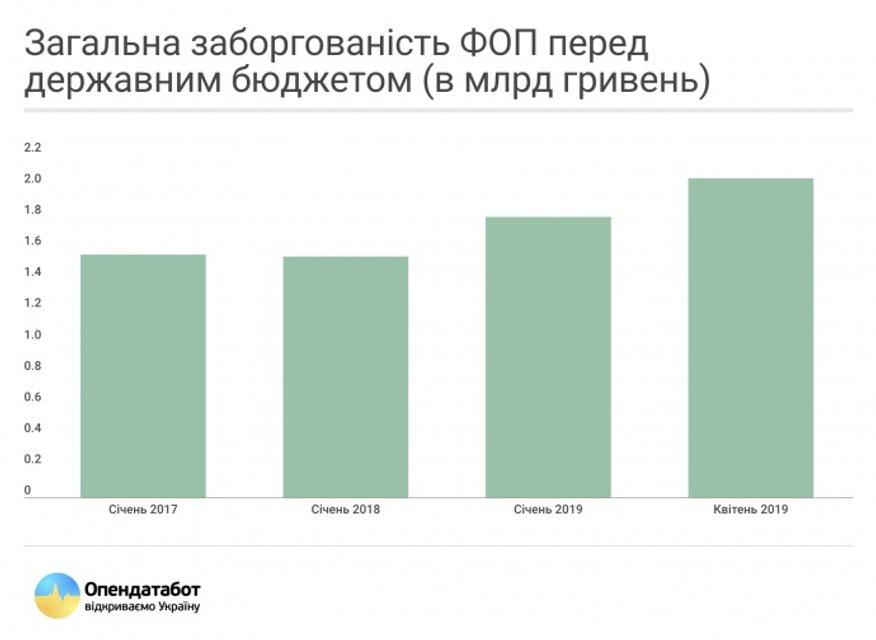 У Зеленского отменят долг в 7 млрд. Но его не существует - фото 180878