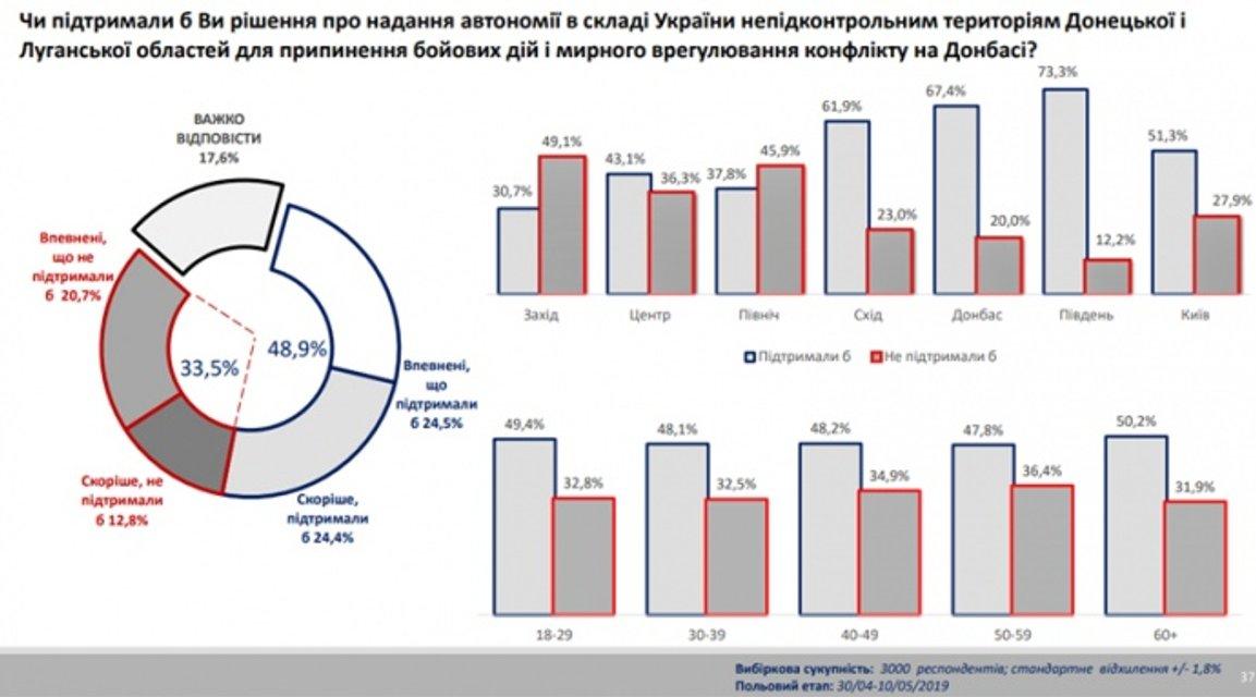 Автономия  для Донбасса: украинцы ошарашили реакцией - фото 181105