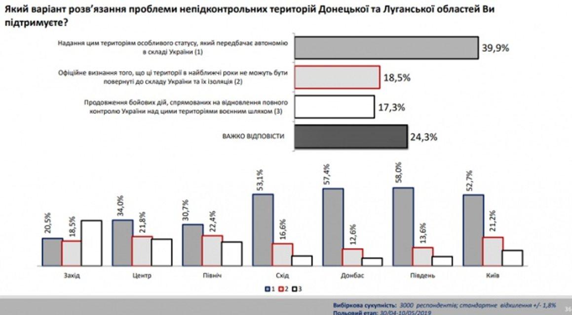Автономия  для Донбасса: украинцы ошарашили реакцией - фото 181106