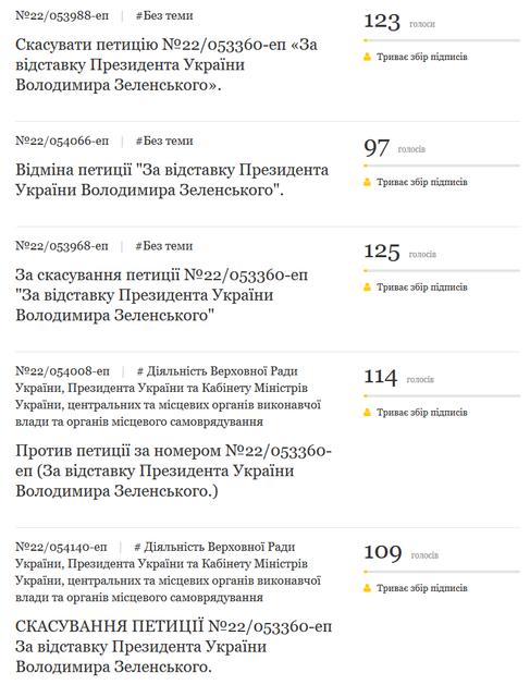 Фанаты Зеленского заспамили петициями об отмене петиции об отставке президента - фото 181511