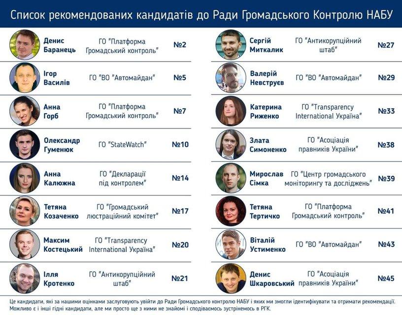 Неудобно получилось: антикоррупционеры тянут в совет при НАБУ зашкваренного друга Курченко - фото 181880