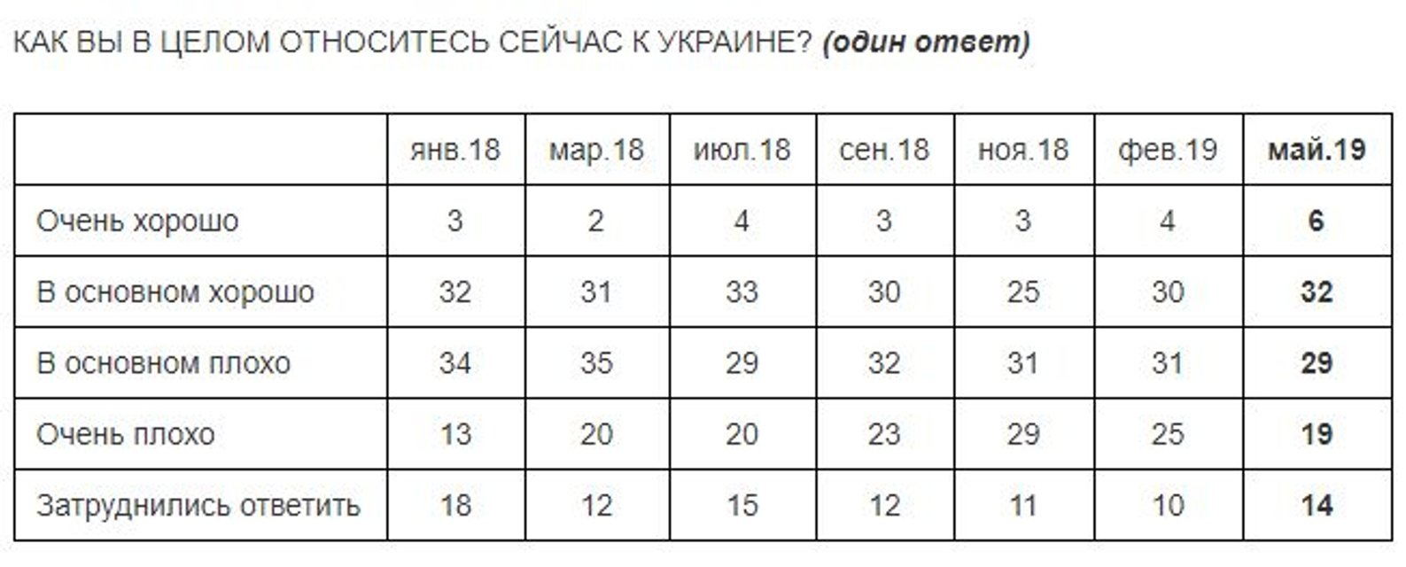 Русские стали больше 'любить' Украину. После Зеленского - фото 183338