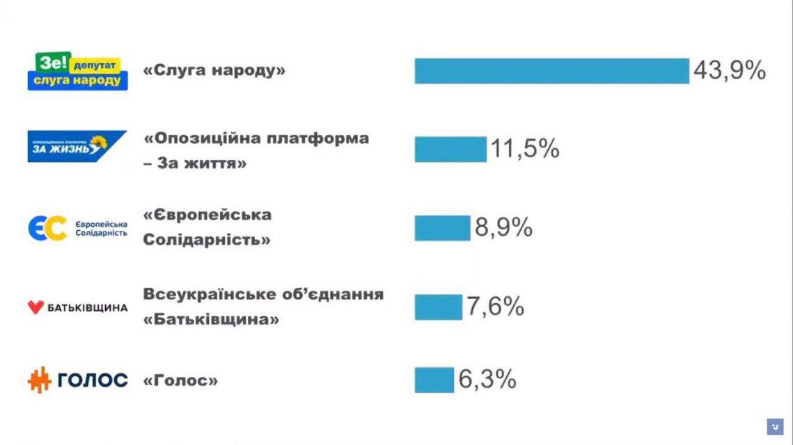Выборы: В Раду проходят пять партий - фото 184624