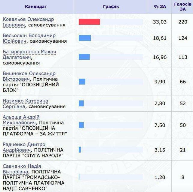 За Савченко отдали 8 голосов. Ее обошел помощник 'Беркута' - фото 184677