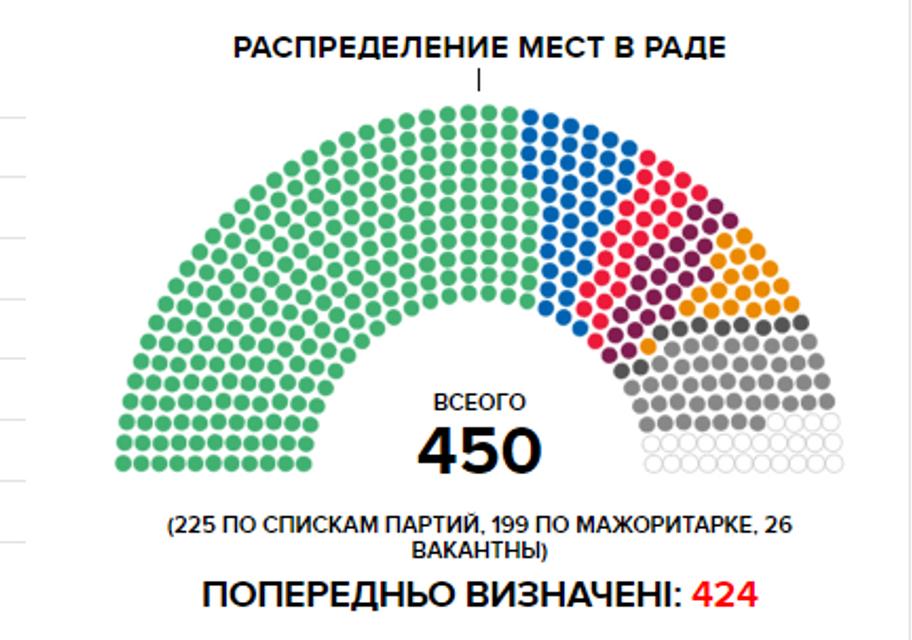 Выборы 2019: ЦИК посчитала почти 100% голосов - фото 184852