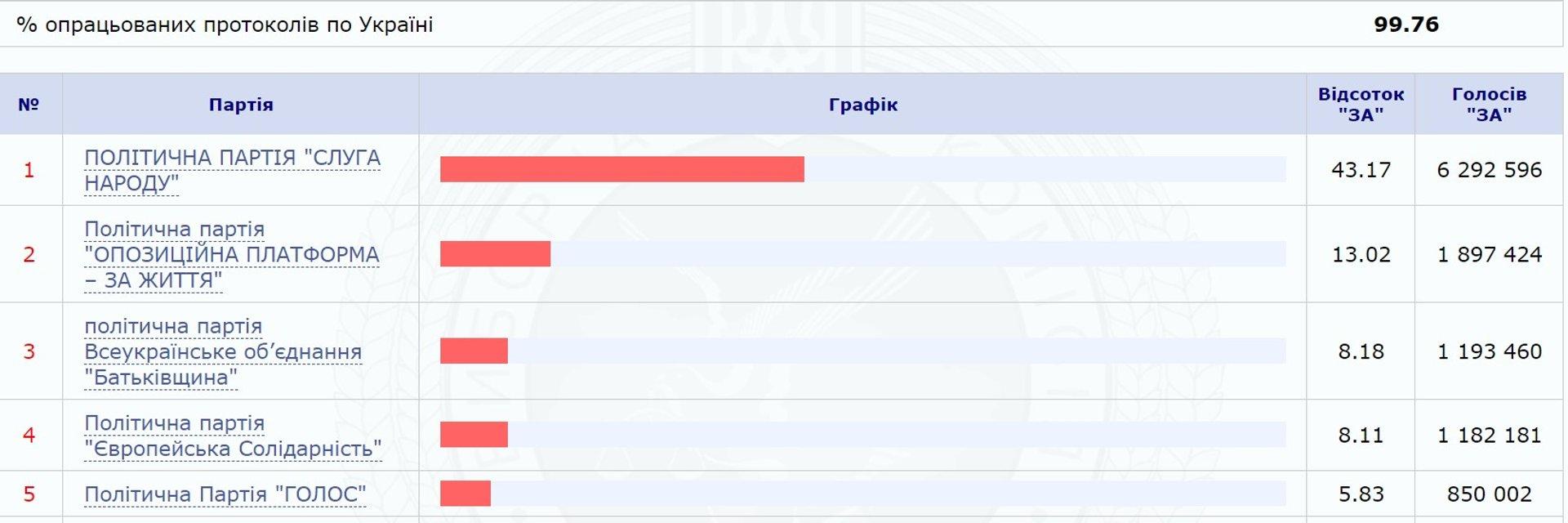 Выборы в Раду: ЦИК не обработала 0,24% протоколов - фото 184864