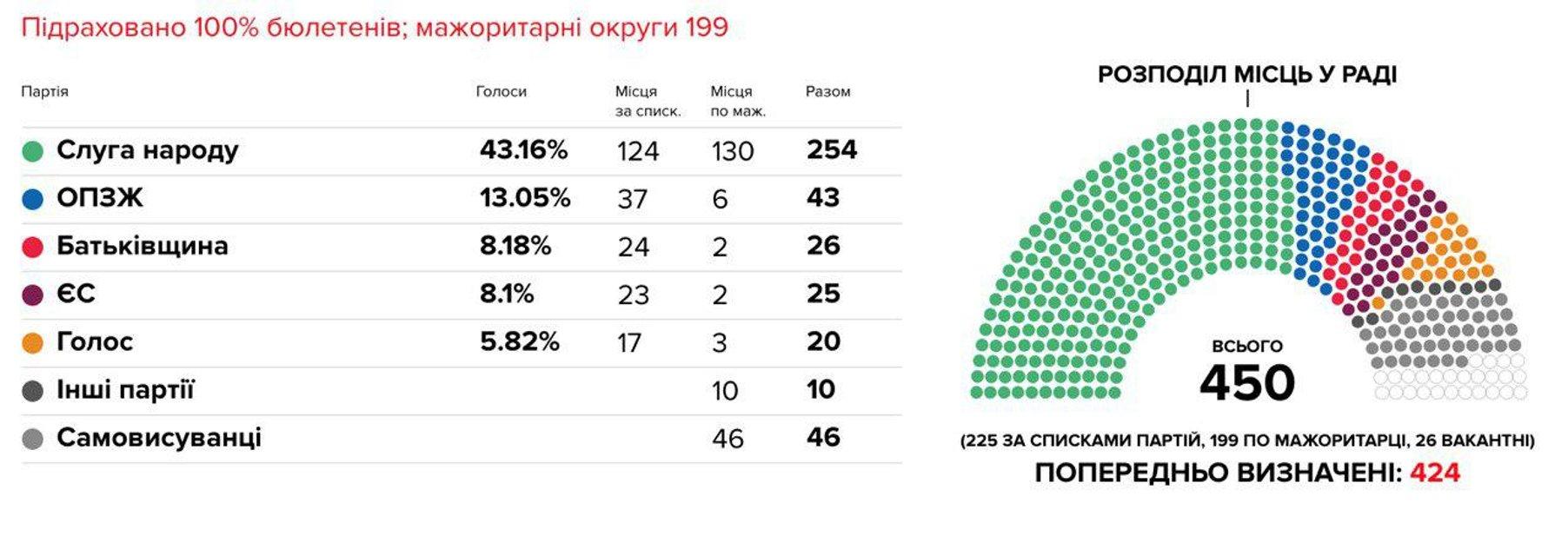 ЦИК обработала все протоколы на досрочных парламентских выборах - фото 184971