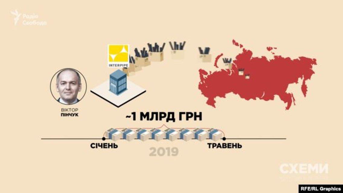 Пинчук получил 1 млрд от России  - СМИ - фото 185056